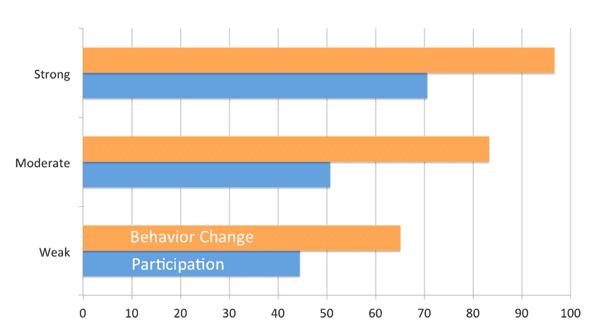 Wellness Study Chart